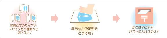 写真立てのタイプ  やデザインも3種類から選べるよ!→赤ちゃんの足型をとってね!→あとはそのままポストに入れるだけ!